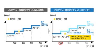 ドコモの「ギガプラン上限設定オプション」とは?1、3、5GBごとに使用上限を設定。