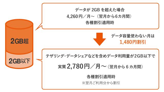 データMAX 4G LTE Netflixパックでデータ使用料が2GB以下の場合の説明図