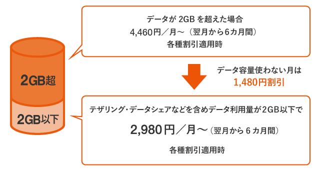 データMAX 4G LTE テレビパックでデータ使用料が2GB以下の場合の説明図