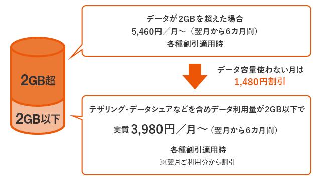 データMAX 5G ALL STARパックでデータ使用料が2GB以下の場合の説明図