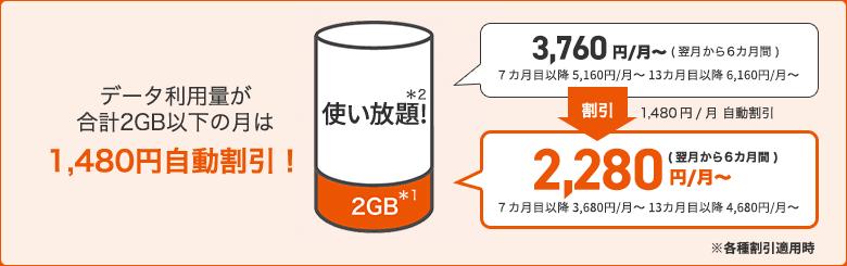 データMAX 5G with Amazonプライムでデータ使用料が2GB以下の場合の説明図