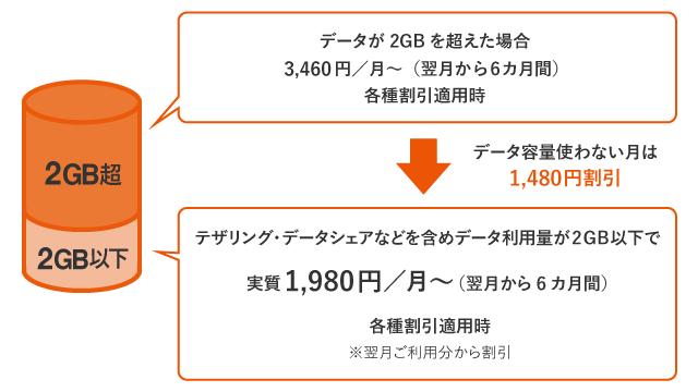 データ使用料が2GB以下の場合の説明図