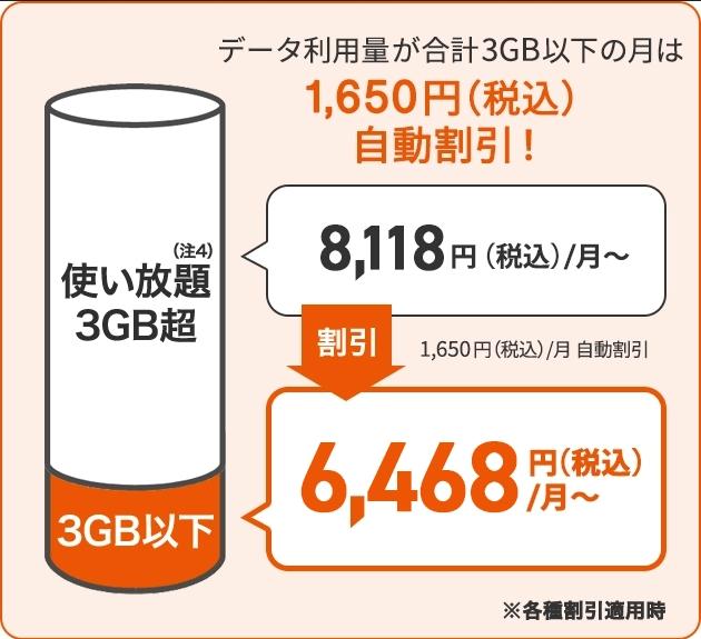 データ使用料が3GB以下の場合の説明図