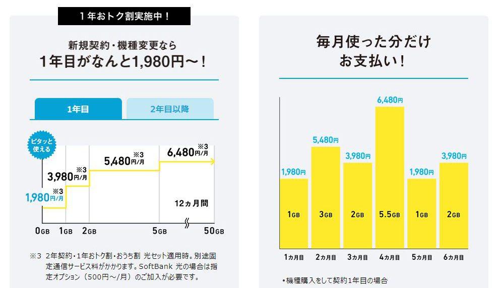 ミニモンスターの料金グラフ